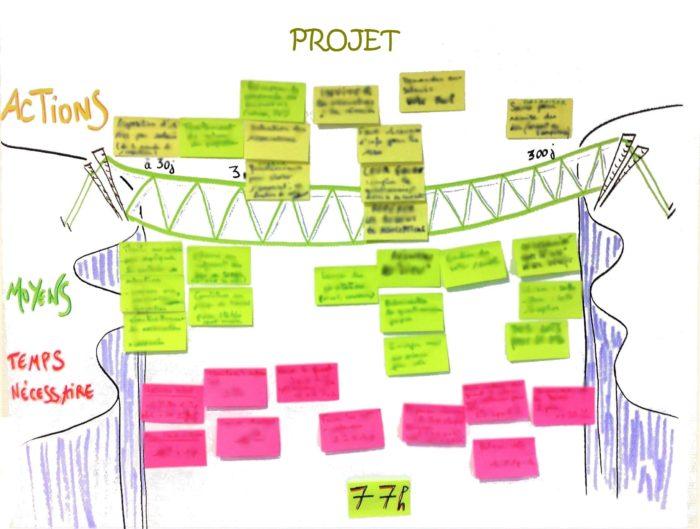 Chaque projet est une passerelle pour aller d'une rive à l'autre…